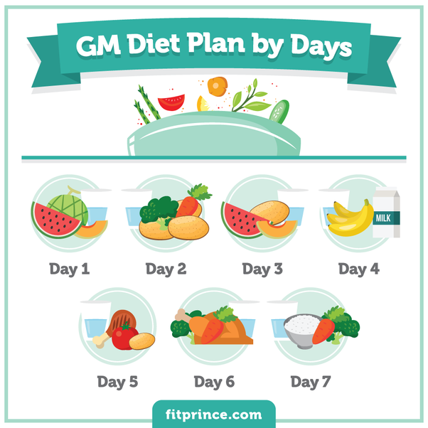 The GM Diet Plan: Lose Fat in Just 7 Days?