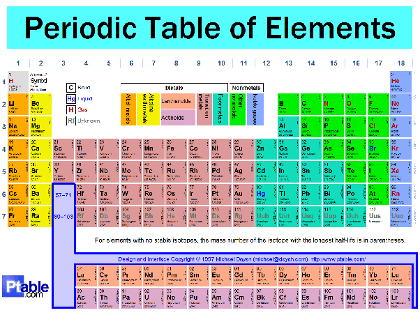 What Are The Elements That Are Solid At Room Temperature