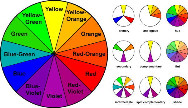 This Is The Basic Color Wheel And It Will Guide You In Making Choices Youve Probably Seen School But Heres A Quick Refresher Just Case