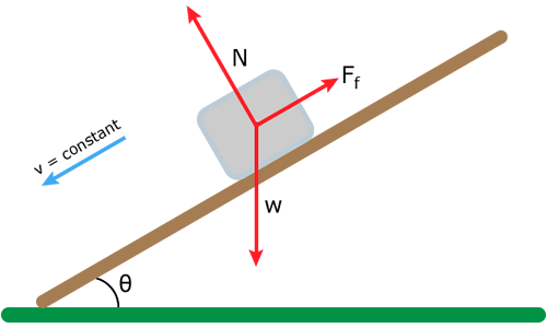 force diagram slide does the mass of an object resting on an inclined plane  does the mass of an object resting on an inclined plane