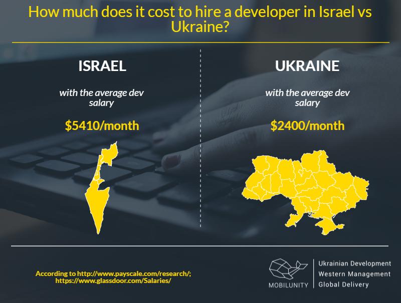 What's a salary range for junior full stack developers in Tel aviv