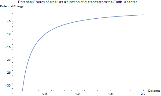 What does 'potential energy' mean? What are some examples? - Quora