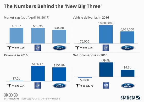 What would happen to Tesla stock if Elon Musk steps down as