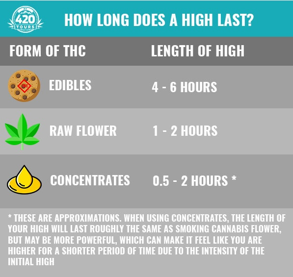 what is weed high like