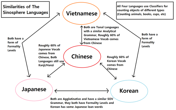 Of Korean Japanese And Vietnamese Which Language Has The Highest Percentage Of Sino Xenic Vocabulary Quora
