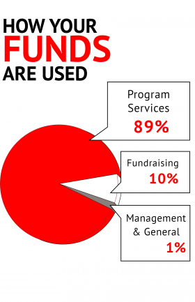 In Comparison To Other Such Organizations Where Often Up 50 Is Spend On Non Patient Related Activities Theyre Very Prudent How They