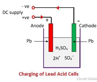Will adding tap water to a lead acid battery ruin it quora taken from what is lead acid battery construction working discharging recharging circuit globe ccuart