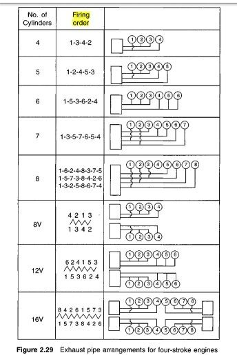 What Is The Firing Order Of A Four Cylinder Engine Quora