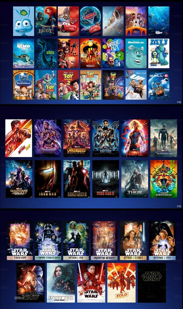 What are the benefits of Disney Plus (Disney+) over ...