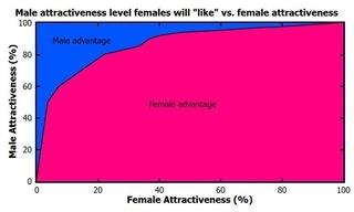Who cheats more, men or women? - Quora