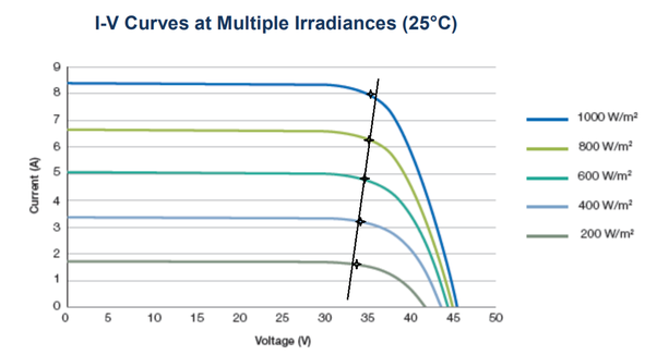 What is the basic principle of MPPT in solar inverters? - Quora