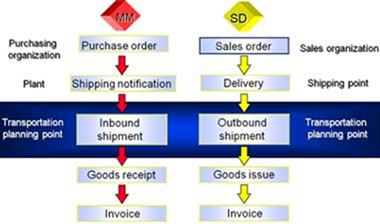 Is SAP useful for logistics? - Quora