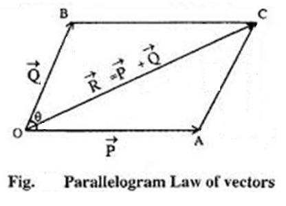 Image result for image of sum of two vectors