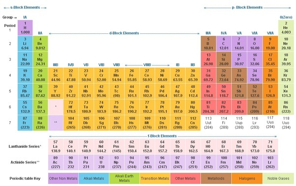 How Are The Sections Of The Periodic Table Classified Quora