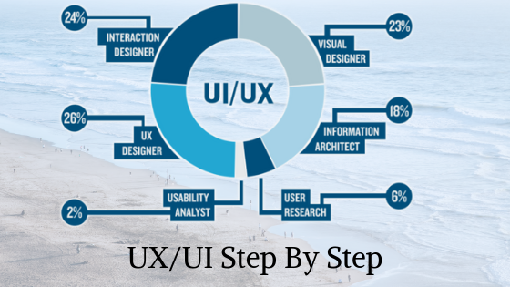 What Is The Great Way To Learn Ui Ux From The Scratch Quora