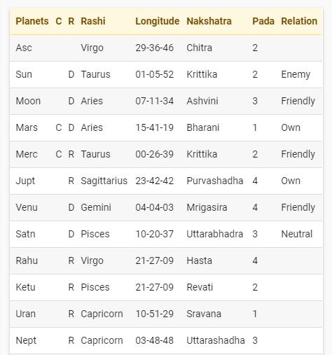 Is the Saturn and Ketu conjunction always dangerous? - Quora