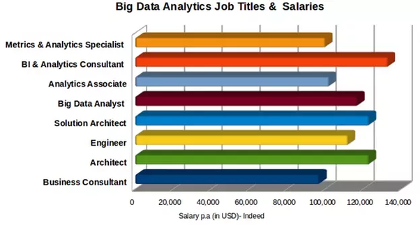How is the pay for a data analyst in India and around the
