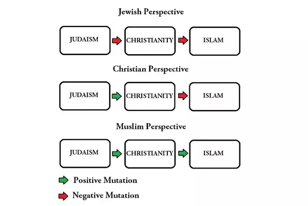 Do Jews Christians And Muslims All Worship The Same God Quora