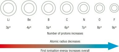 Why does atomic radii decrease when we move from left to right in and when we move down the group the atomic radii increases because the number of shells increase i hope you know that the number of perion gives the number urtaz Choice Image
