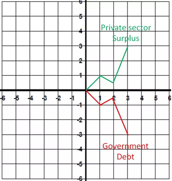 How Much Money Has The Federal Government Borrowed From Social
