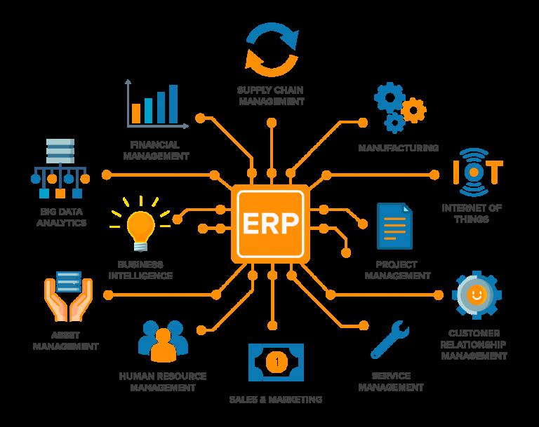 Which company best in ERP development? - Quora