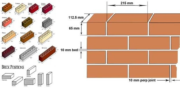 how to calculate how many bricks there are in a square. Black Bedroom Furniture Sets. Home Design Ideas
