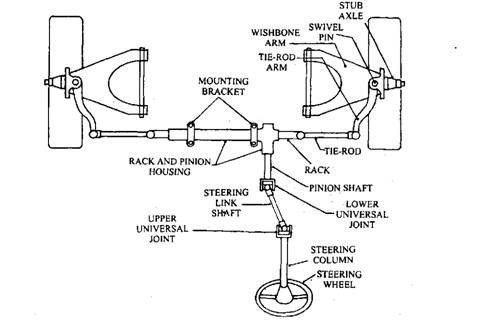 What Are The Calculations Required For A Rack And Pinion Steering System In An All Terrain Vehicle