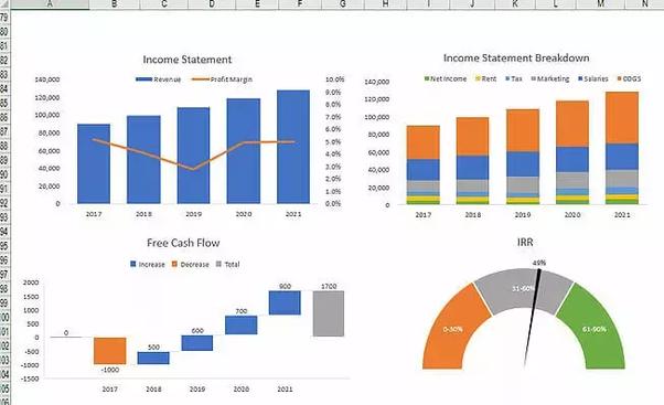 Best way to learn financial modelling