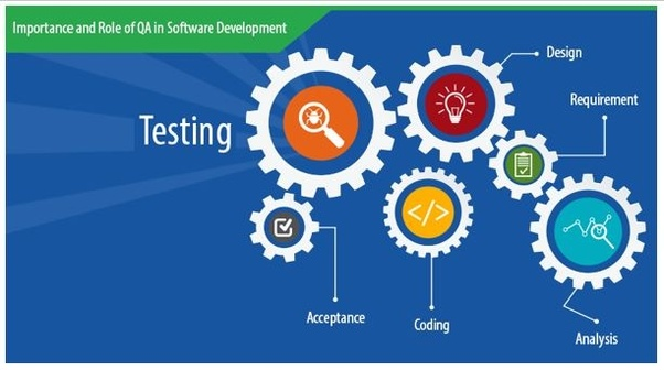 major objectives of software quality assurance are as follows