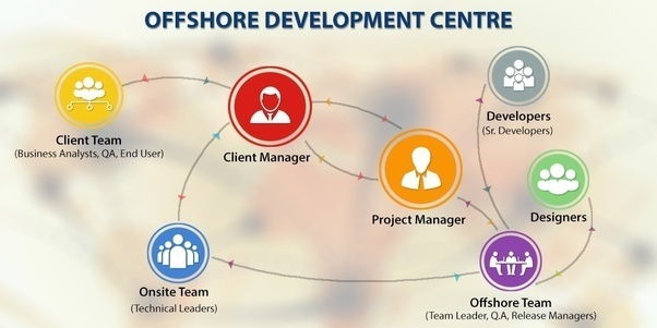 Who are the best offshore outsource development firms quora for Top product development firms