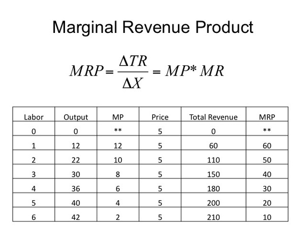 how do i calculate revenue