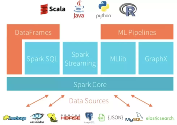 What is the difference between Apache Hive and Apache Spark