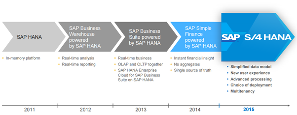 How does migrating of SAP ERP to S/4HANA affect existing custom ABAP