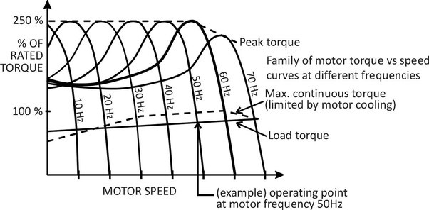 why do some motors have constant load torque and some have variable