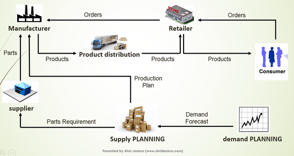 What is meant by upstream and downstream supply chain quora all the activities before the manufacturing is called the upstream and the distribution is called the downstream ccuart Gallery