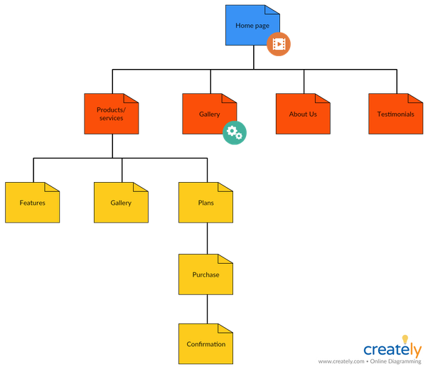Visual Sitemap: What Is The Difference Between A Visual Sitemap And A Mindmap?