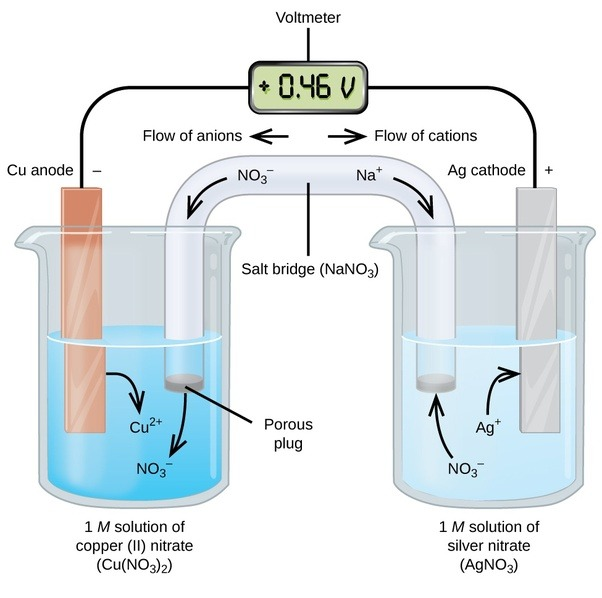 What Is A Galvanic Cell Quora