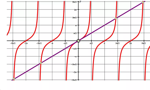 what is theta in mathematics