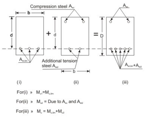 difference between working stress method and limit state method pdf