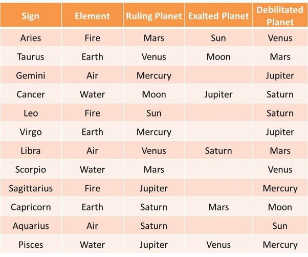 Which Is The Most Powerful Sign And The Weakest In The Astrological Zodiac Signs And Why Quora