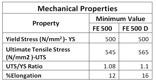 What Is The Difference Between Fe500 And Fe500d Tmt Bars Quora