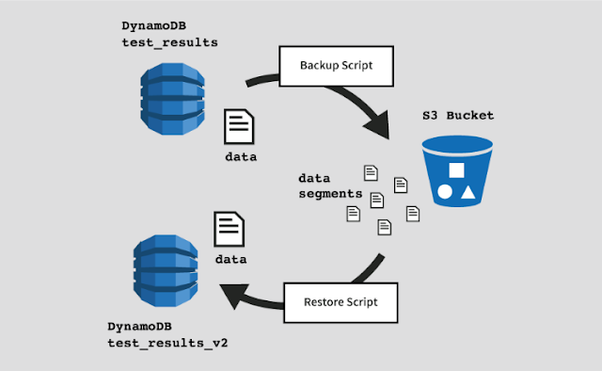 How does one choose DynamoDB versus Redis ElastiCache on AWS