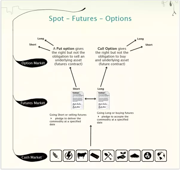 How does futures and options trading work