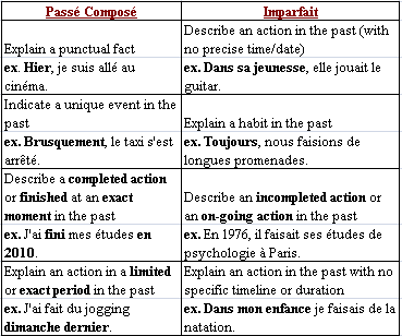 what are the differences between the past tenses in french quora