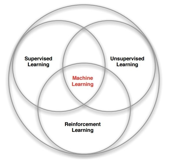 Whats the difference between the terms machine learning deep venn diagram on the various main kinds of machine learning to his mind deep learning is a subset of both machine learning and unsupervised learning ccuart Image collections
