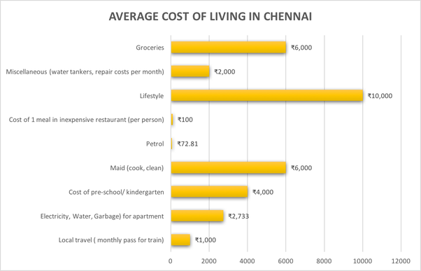 What is the cost of living in Chennai? - Quora
