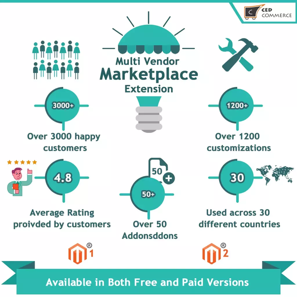 What are the best Magento marketplaces for startups?