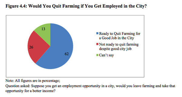 What are the biggest problems faced by farmers in India