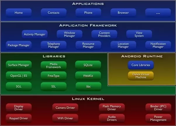 The Beginner's Guide to Android: Android Architecture