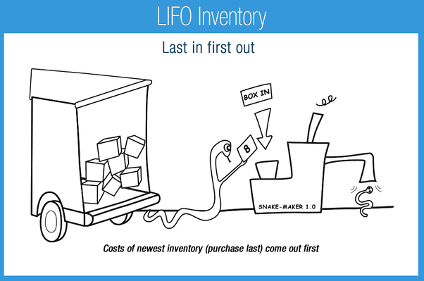 the major problem in inventory system Systems development life cycle the following is a fairly extensive outline of the system the major problem is that it assumes you can do all the analysis.